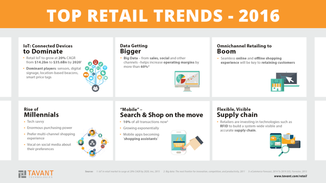 Top 6 Retail Trends to Look Out For in 2016 | Tavant